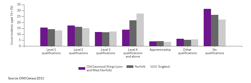Highest level qualification achieved for Old Gaywood (King's Lynn and West Norfolk) for 2011