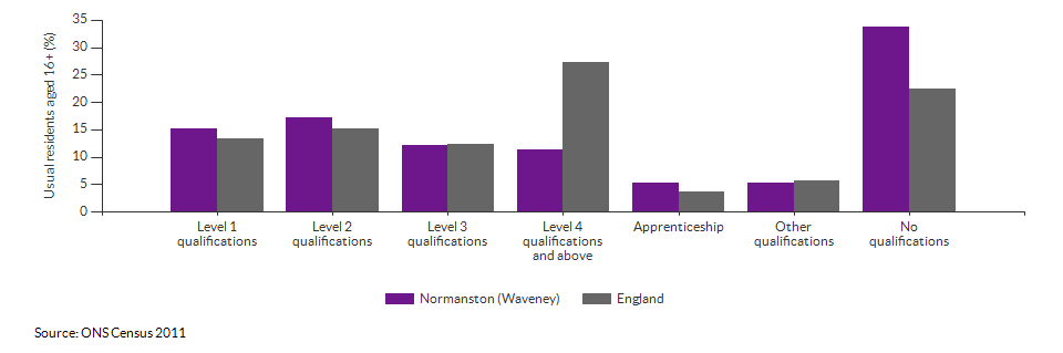 Highest level qualification achieved for Normanston (Waveney) for 2011