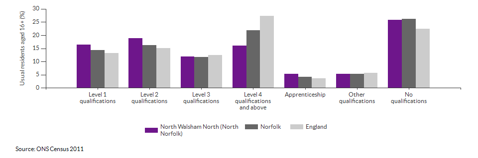Highest level qualification achieved for North Walsham North (North Norfolk) for 2011