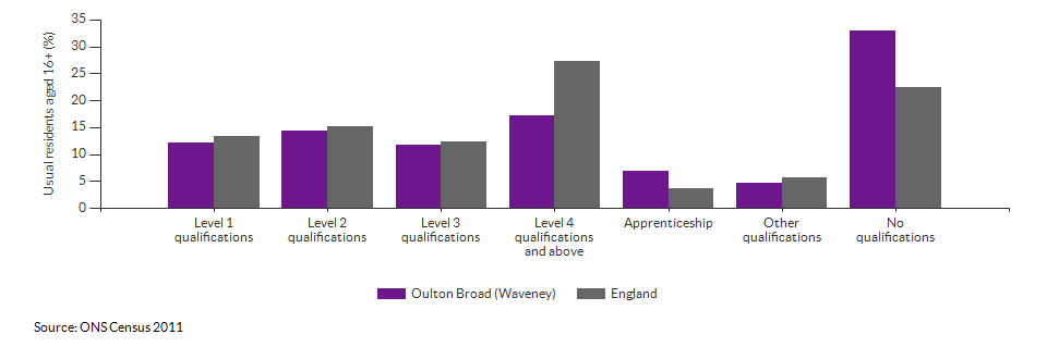 Highest level qualification achieved for Oulton Broad (Waveney) for 2011