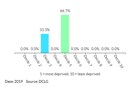 Proportion of LSOAs in North Walsham North (North Norfolk) by IDACI Decile
