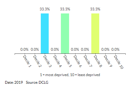 Proportion of LSOAs in Oulton (Waveney) by IDACI Decile