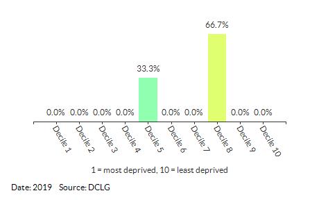 Proportion of LSOAs in Oulton Broad (Waveney) by IDACI Decile