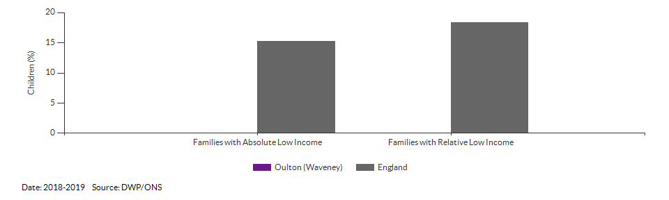 Percentage of children in low income families for Oulton (Waveney) for 2018-2019