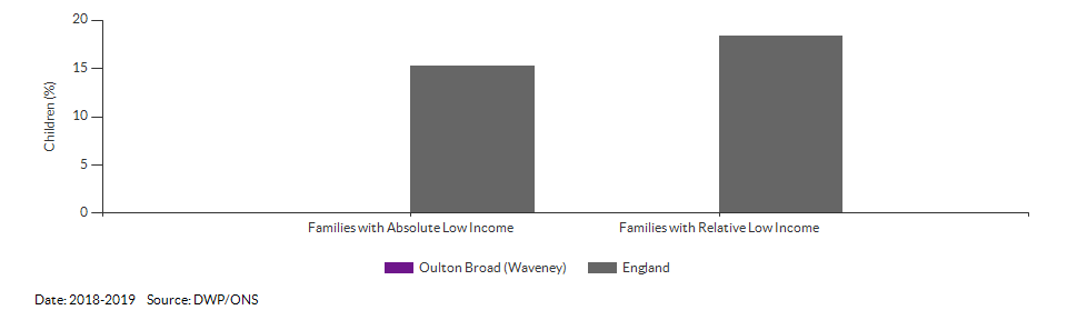 Percentage of children in low income families for Oulton Broad (Waveney) for 2018-2019