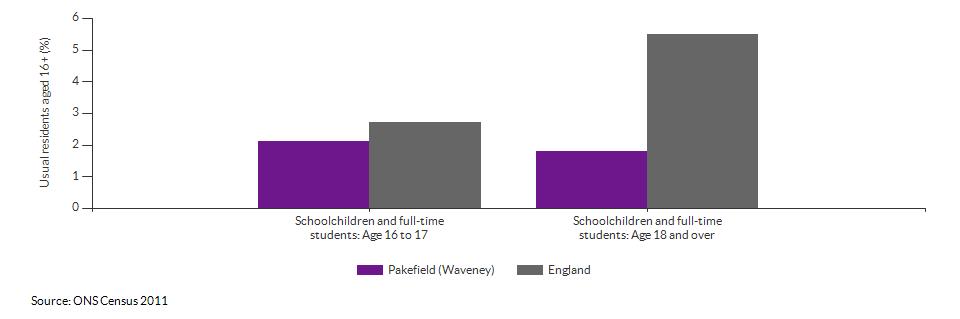 Schoolchildren and students in Pakefield (Waveney) for 2011