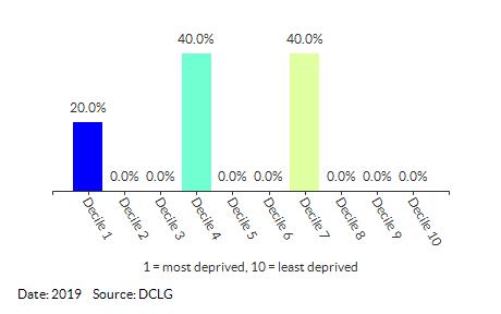 Proportion of LSOAs in Pakefield (Waveney) by IDACI Decile
