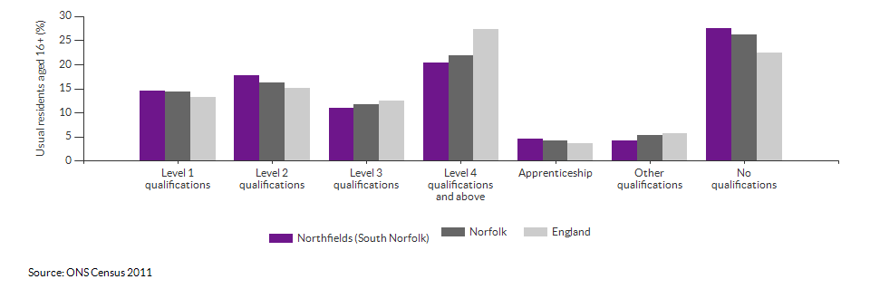 Highest level qualification achieved for Northfields (South Norfolk) for 2011