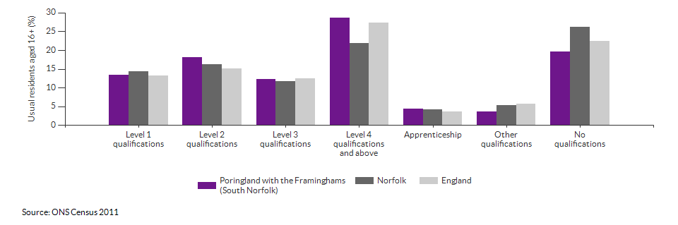 Highest level qualification achieved for Poringland with the Framinghams (South Norfolk) for 2011