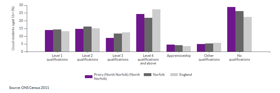Highest level qualification achieved for Priory (North Norfolk) (North Norfolk) for 2011