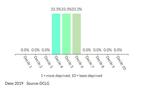Proportion of LSOAs in Priory (North Norfolk) (North Norfolk) by IDACI Decile