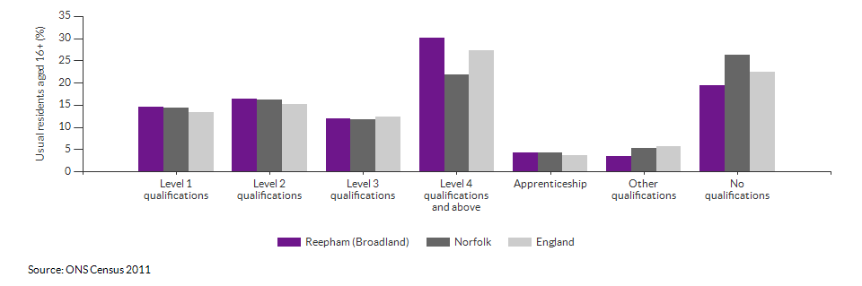 Highest level qualification achieved for Reepham (Broadland) for 2011