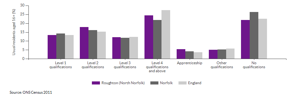 Highest level qualification achieved for Roughton (North Norfolk) for 2011