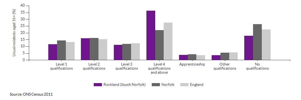 Highest level qualification achieved for Rockland (South Norfolk) for 2011