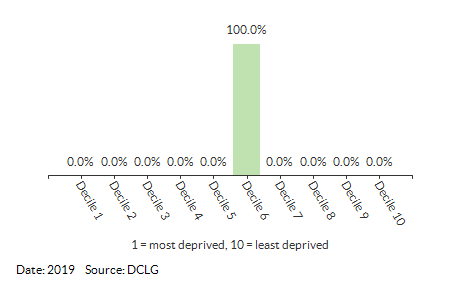 Proportion of LSOAs in Roughton (North Norfolk) by IDACI Decile