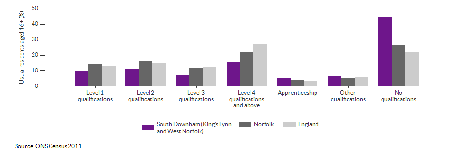 Highest level qualification achieved for South Downham (King's Lynn and West Norfolk) for 2011