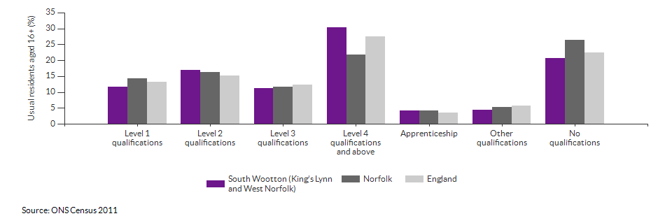 Highest level qualification achieved for South Wootton (King's Lynn and West Norfolk) for 2011