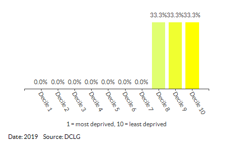 Proportion of LSOAs in South Wootton (King's Lynn and West Norfolk) by IDACI Decile