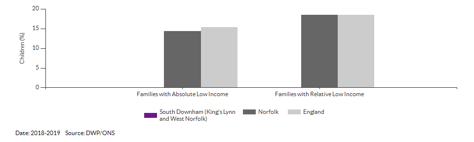 Percentage of children in low income families for South Downham (King's Lynn and West Norfolk) for 2018-2019