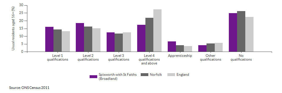 Highest level qualification achieved for Spixworth with St Faiths (Broadland) for 2011