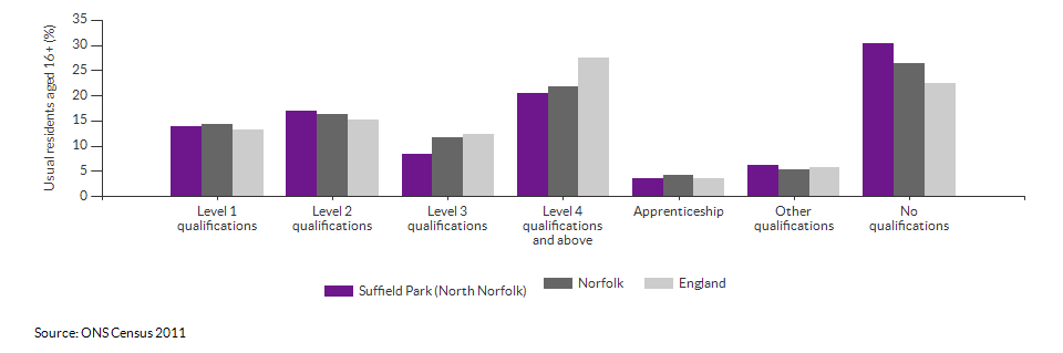 Highest level qualification achieved for Suffield Park (North Norfolk) for 2011