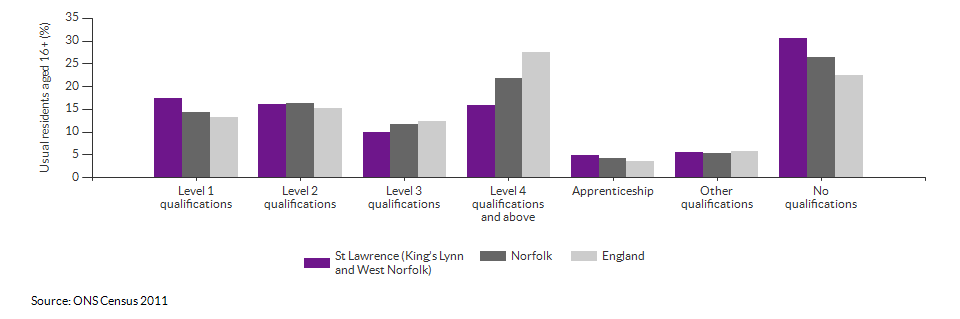 Highest level qualification achieved for St Lawrence (King's Lynn and West Norfolk) for 2011