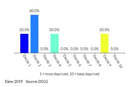 Proportion of LSOAs in St Margaret's (Waveney) by IDACI Decile