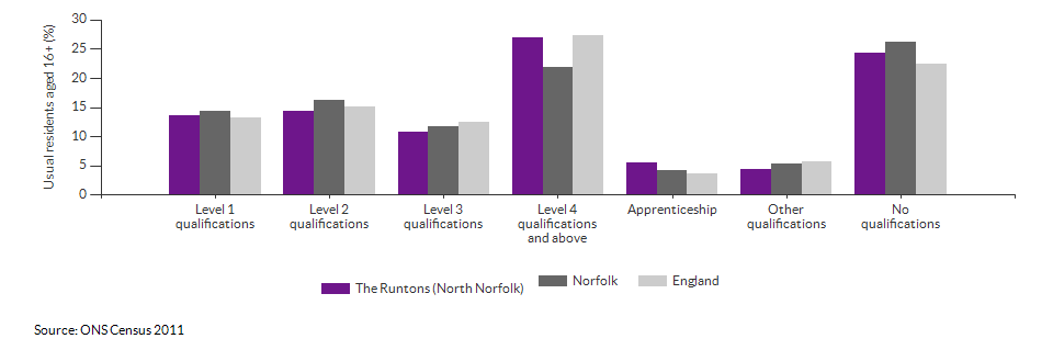 Highest level qualification achieved for The Runtons (North Norfolk) for 2011