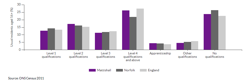Highest level qualification achieved for Mattishall for 2011