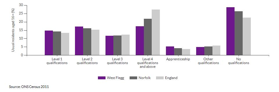 Highest level qualification achieved for West Flegg for 2011