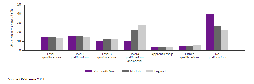 Highest level qualification achieved for Yarmouth North for 2011
