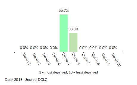Proportion of LSOAs in West Flegg by IDACI Decile