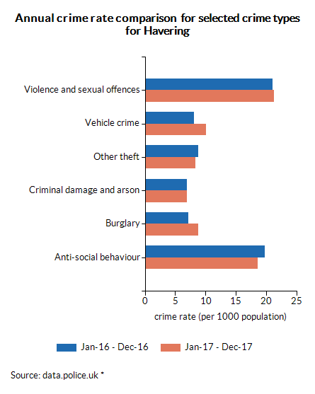 Annual crime rate comparison  for selected crime types for Havering