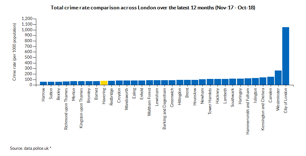 Total crime rate comparison across London over the latest 12 months (Apr-17 - Mar-18)