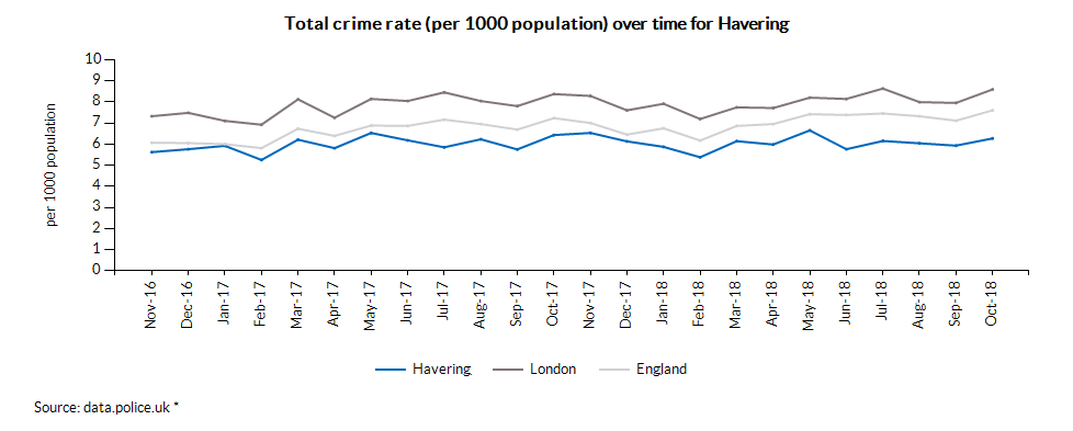 Total crime rate (per 1000 population) over time for Havering