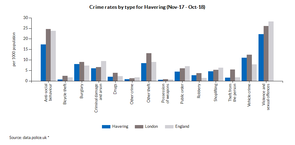 Crime rates by type for Havering (Apr-17 - Mar-18)