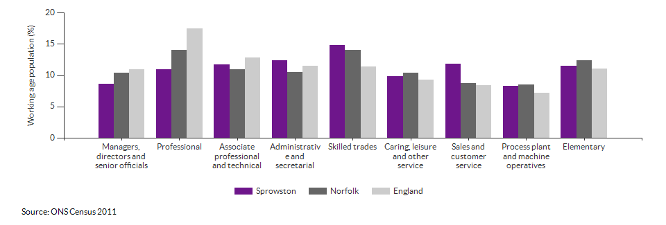 Occupations for the working age population in Sprowston for 2011