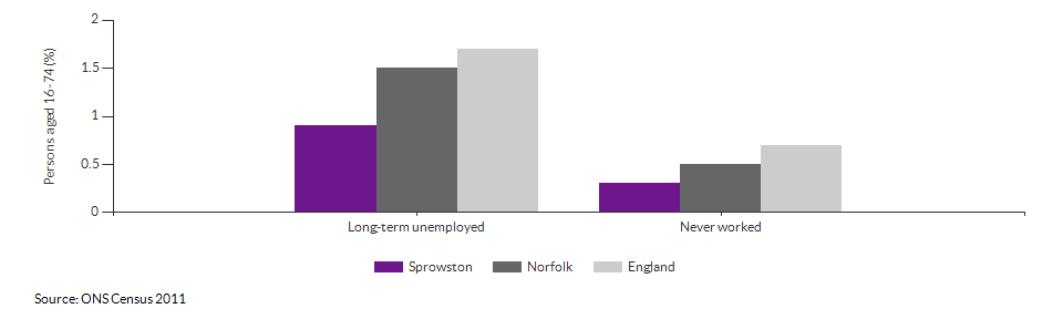 Economic activity breakdown for Sprowston for (2011)