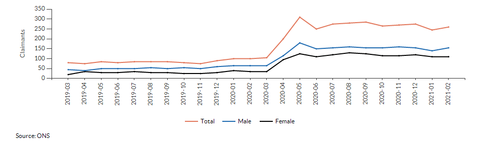 Claimant count for aged 16+ for Sprowston over time
