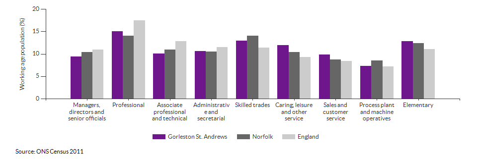 Occupations for the working age population in Gorleston St. Andrews for 2011