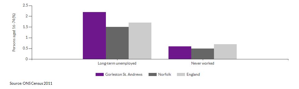 Economic activity breakdown for Gorleston St. Andrews for (2011)