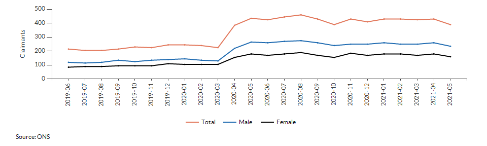 Claimant count for aged 16+ for Gorleston St. Andrews over time