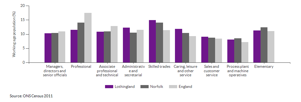 Occupations for the working age population in Lothingland for 2011