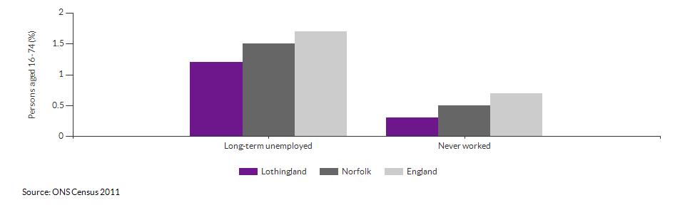 Economic activity breakdown for Lothingland for (2011)