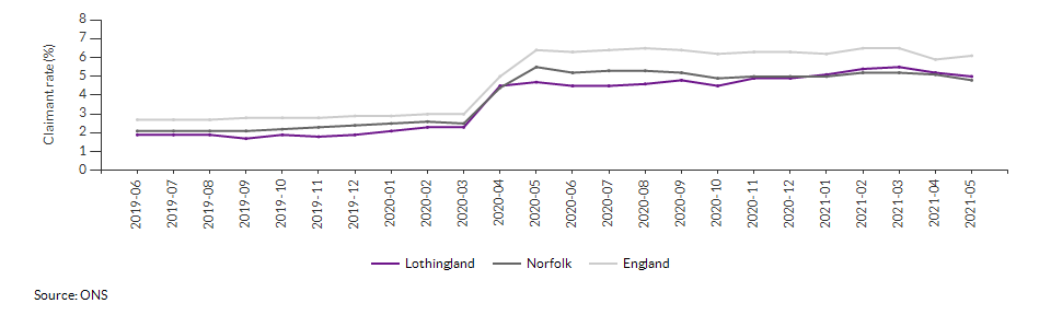 Claimant count for aged 16+ for Lothingland over time