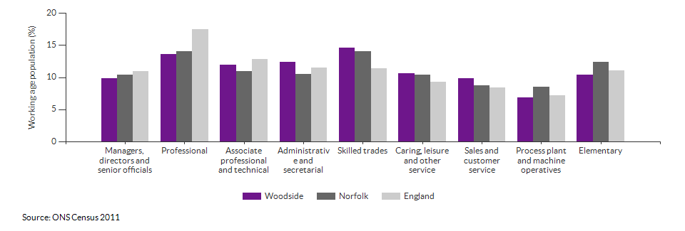 Occupations for the working age population in Woodside for 2011