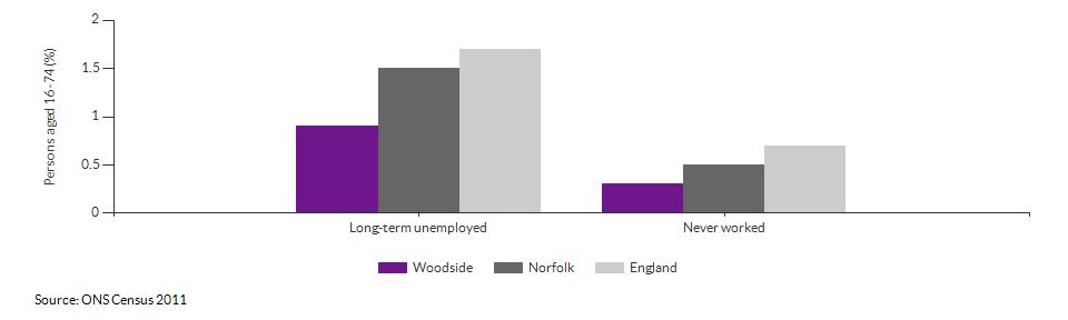 Economic activity breakdown for Woodside for (2011)