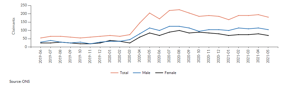 Claimant count for aged 16+ for Woodside over time