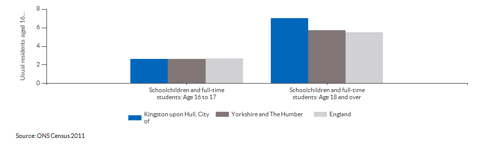 Schoolchildren and students in Kingston upon Hull, City of for 2011