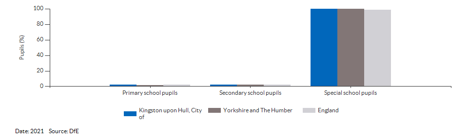Pupils with a statement of Special Educational Needs or Education, Health or Care Plan for Kingston upon Hull, City of for 2021